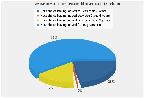 Household moving date of Quirbajou
