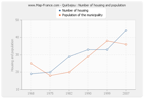 Quirbajou : Number of housing and population