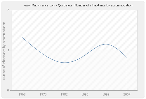 Quirbajou : Number of inhabitants by accommodation