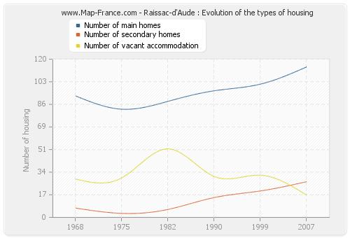 Raissac-d'Aude : Evolution of the types of housing