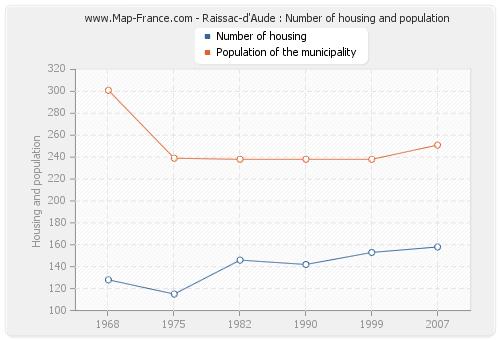 Raissac-d'Aude : Number of housing and population