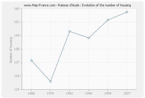 Raissac-d'Aude : Evolution of the number of housing