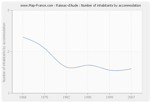 Raissac-d'Aude : Number of inhabitants by accommodation