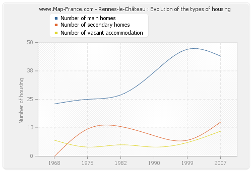 Rennes-le-Château : Evolution of the types of housing