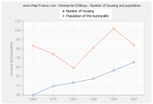 Rennes-le-Château : Number of housing and population