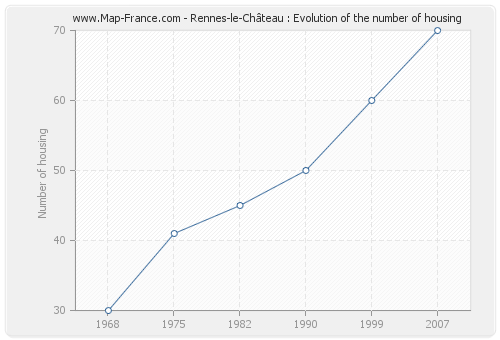 Rennes-le-Château : Evolution of the number of housing