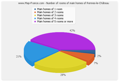 Number of rooms of main homes of Rennes-le-Château
