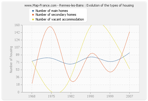 Rennes-les-Bains : Evolution of the types of housing