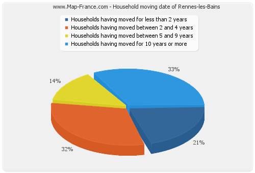 Household moving date of Rennes-les-Bains