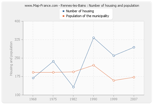 Rennes-les-Bains : Number of housing and population