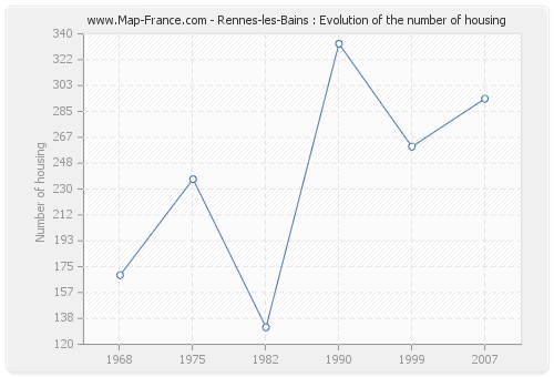 Rennes-les-Bains : Evolution of the number of housing