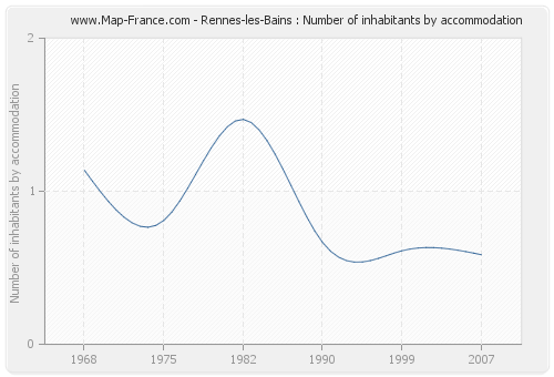 Rennes-les-Bains : Number of inhabitants by accommodation