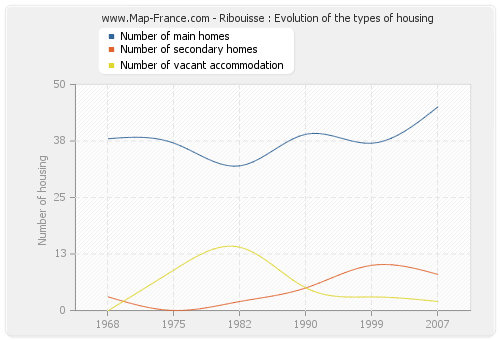 Ribouisse : Evolution of the types of housing