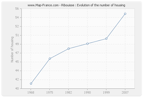 Ribouisse : Evolution of the number of housing
