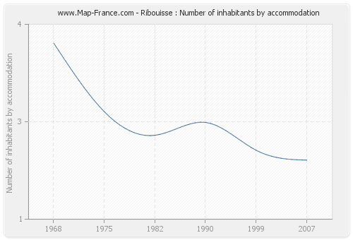 Ribouisse : Number of inhabitants by accommodation