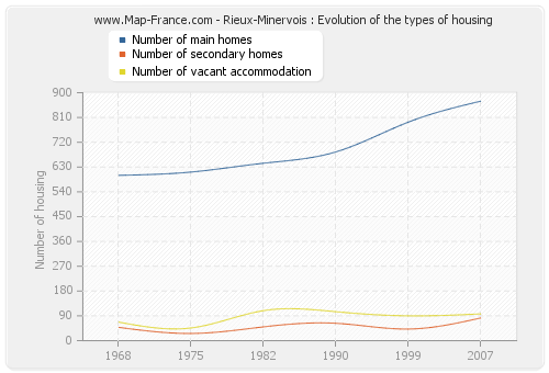 Rieux-Minervois : Evolution of the types of housing