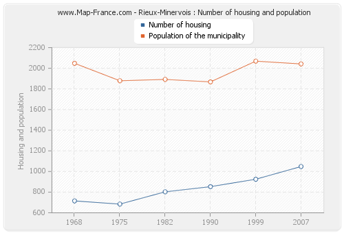 Rieux-Minervois : Number of housing and population