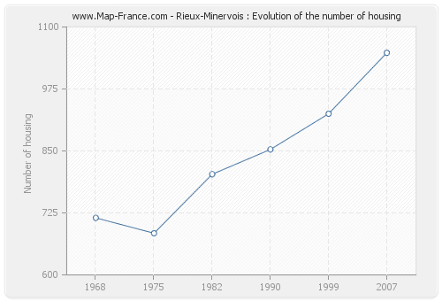 Rieux-Minervois : Evolution of the number of housing