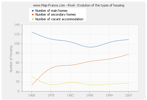 Rivel : Evolution of the types of housing