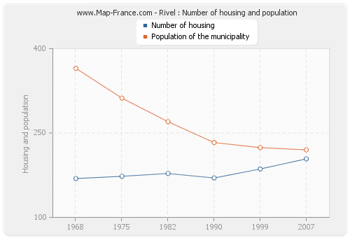 Rivel : Number of housing and population
