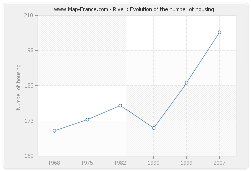 Rivel : Evolution of the number of housing