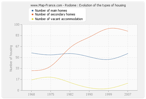 Rodome : Evolution of the types of housing
