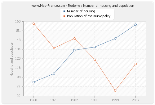 Rodome : Number of housing and population
