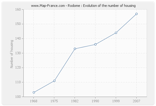 Rodome : Evolution of the number of housing