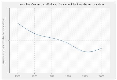 Rodome : Number of inhabitants by accommodation