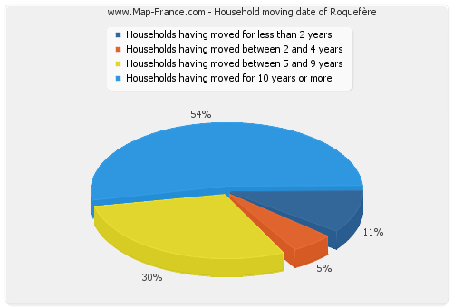 Household moving date of Roquefère
