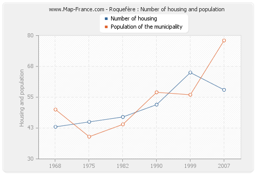 Roquefère : Number of housing and population