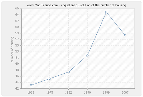 Roquefère : Evolution of the number of housing
