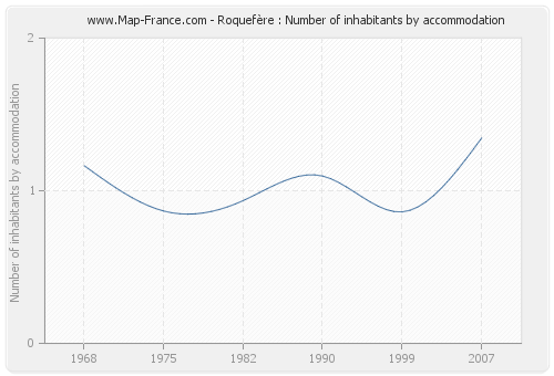 Roquefère : Number of inhabitants by accommodation