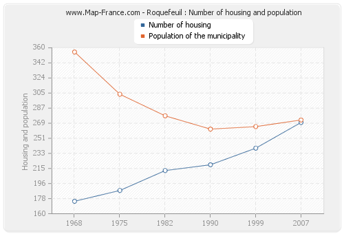 Roquefeuil : Number of housing and population