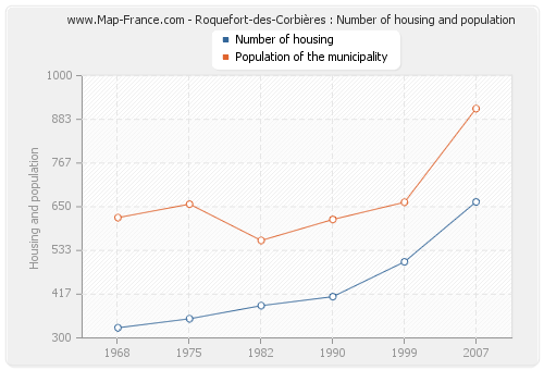 Roquefort-des-Corbières : Number of housing and population