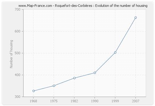 Roquefort-des-Corbières : Evolution of the number of housing