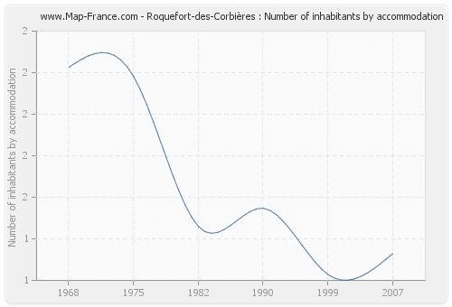 Roquefort-des-Corbières : Number of inhabitants by accommodation