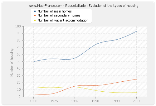 Roquetaillade : Evolution of the types of housing