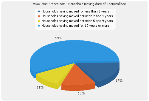 Household moving date of Roquetaillade
