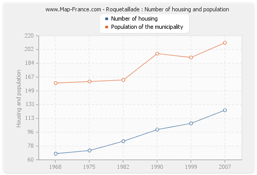 Roquetaillade : Number of housing and population