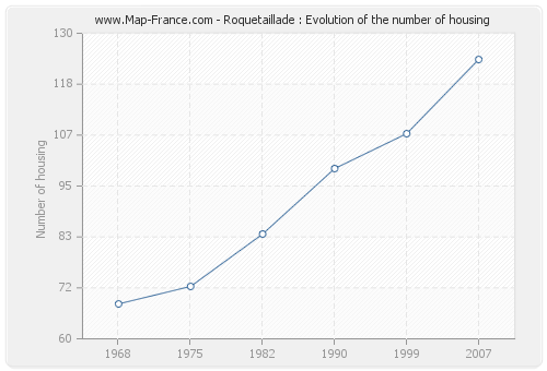 Roquetaillade : Evolution of the number of housing