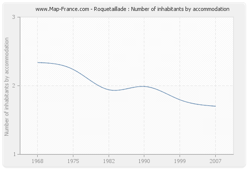 Roquetaillade : Number of inhabitants by accommodation