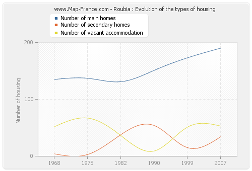 Roubia : Evolution of the types of housing