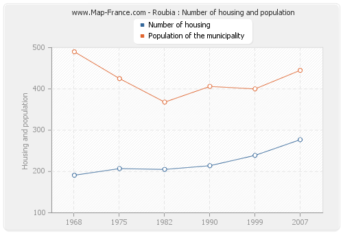 Roubia : Number of housing and population