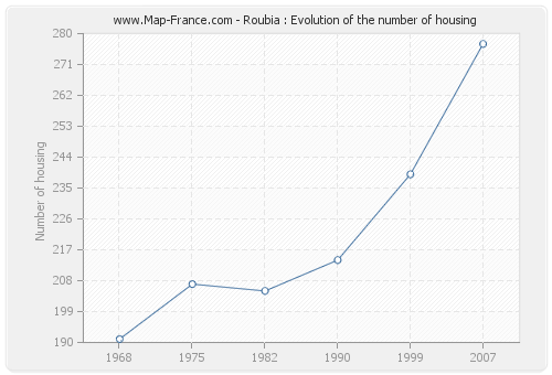 Roubia : Evolution of the number of housing