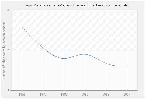 Roubia : Number of inhabitants by accommodation