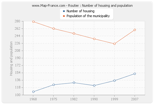 Routier : Number of housing and population