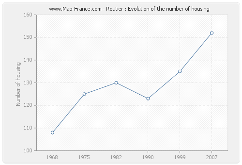 Routier : Evolution of the number of housing