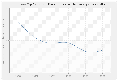 Routier : Number of inhabitants by accommodation