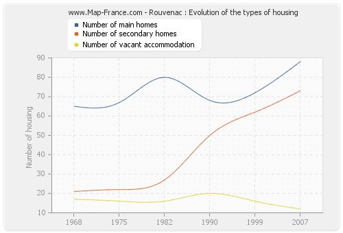 Rouvenac : Evolution of the types of housing